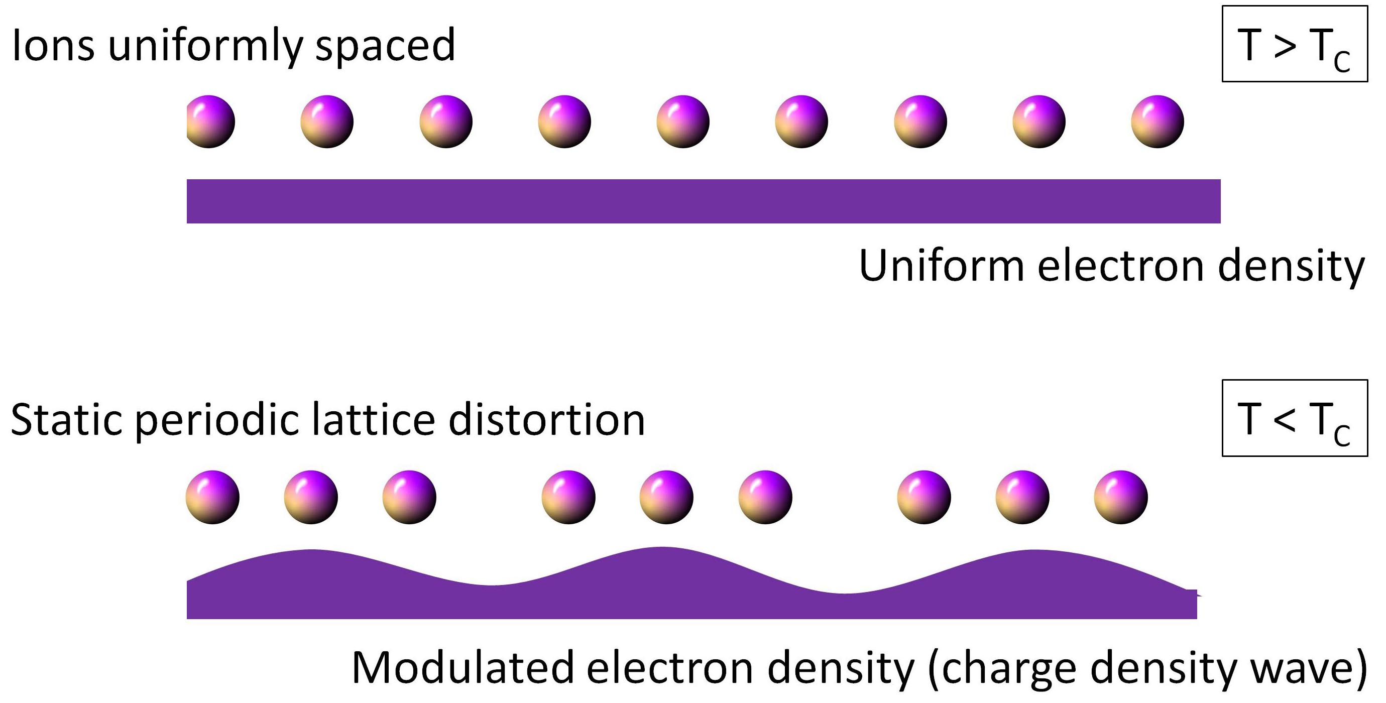 Charge density wave